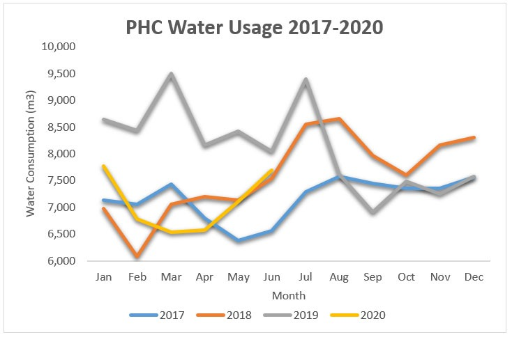Graph showing the water usage of providence healthcare